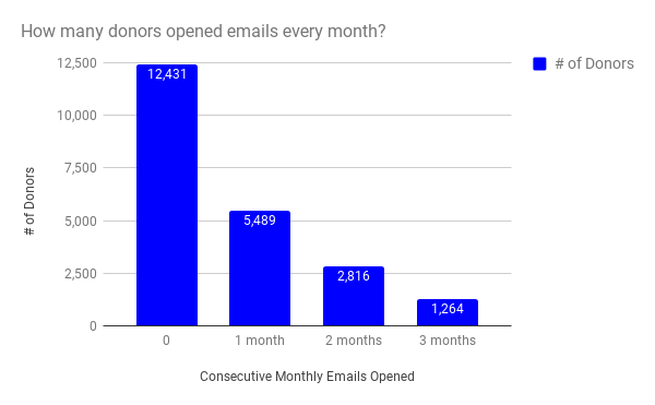 Consecutive Monthly Emails Opened