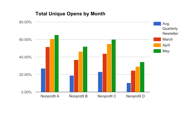 Weekly Emails Increase Opens